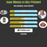 Isaac Mbenza vs Alex Pritchard h2h player stats