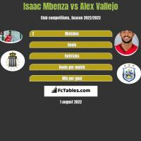 Isaac Mbenza vs Alex Vallejo h2h player stats