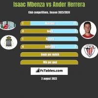 Isaac Mbenza vs Ander Herrera h2h player stats