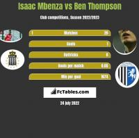 Isaac Mbenza vs Ben Thompson h2h player stats