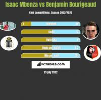 Isaac Mbenza vs Benjamin Bourigeaud h2h player stats