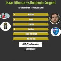 Isaac Mbenza vs Benjamin Corgnet h2h player stats