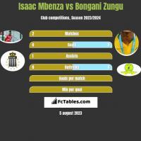 Isaac Mbenza vs Bongani Zungu h2h player stats
