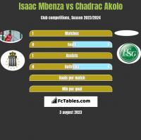 Isaac Mbenza vs Chadrac Akolo h2h player stats