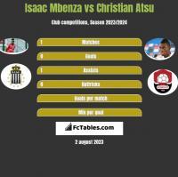 Isaac Mbenza vs Christian Atsu h2h player stats