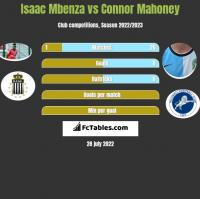 Isaac Mbenza vs Connor Mahoney h2h player stats