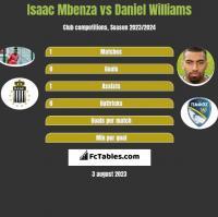 Isaac Mbenza vs Daniel Williams h2h player stats