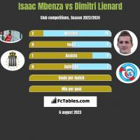 Isaac Mbenza vs Dimitri Lienard h2h player stats