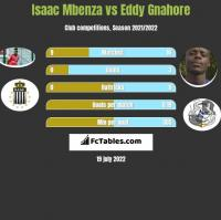 Isaac Mbenza vs Eddy Gnahore h2h player stats