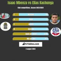 Isaac Mbenza vs Elias Kachunga h2h player stats