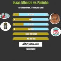 Isaac Mbenza vs Fabinho h2h player stats