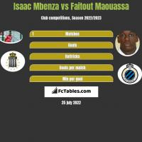 Isaac Mbenza vs Faitout Maouassa h2h player stats