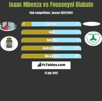 Isaac Mbenza vs Fousseyni Diabate h2h player stats
