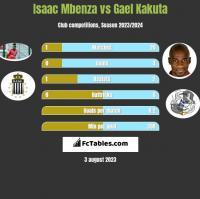 Isaac Mbenza vs Gael Kakuta h2h player stats