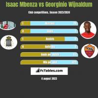 Isaac Mbenza vs Georginio Wijnaldum h2h player stats
