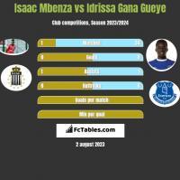 Isaac Mbenza vs Idrissa Gana Gueye h2h player stats