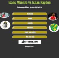 Isaac Mbenza vs Isaac Hayden h2h player stats