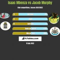 Isaac Mbenza vs Jacob Murphy h2h player stats
