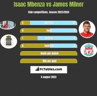 Isaac Mbenza vs James Milner h2h player stats