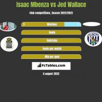 Isaac Mbenza vs Jed Wallace h2h player stats