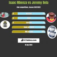 Isaac Mbenza vs Jeremy Bela h2h player stats