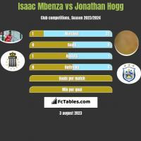 Isaac Mbenza vs Jonathan Hogg h2h player stats