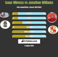 Isaac Mbenza vs Jonathan Williams h2h player stats