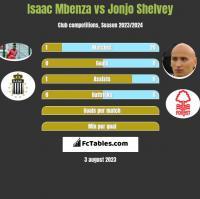 Isaac Mbenza vs Jonjo Shelvey h2h player stats