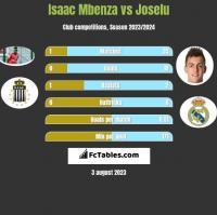 Isaac Mbenza vs Joselu h2h player stats