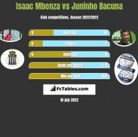 Isaac Mbenza vs Juninho Bacuna h2h player stats