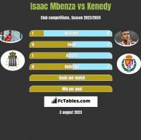 Isaac Mbenza vs Kenedy h2h player stats