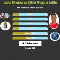 Isaac Mbenza vs Kylian Mbappe Lottin h2h player stats