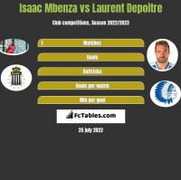 Isaac Mbenza vs Laurent Depoitre h2h player stats
