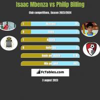 Isaac Mbenza vs Philip Billing h2h player stats