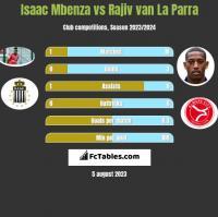 Isaac Mbenza vs Rajiv van La Parra h2h player stats