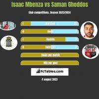 Isaac Mbenza vs Saman Ghoddos h2h player stats