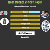 Isaac Mbenza vs Scott Hogan h2h player stats
