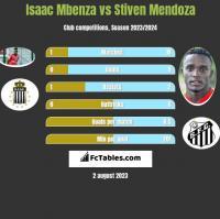 Isaac Mbenza vs Stiven Mendoza h2h player stats
