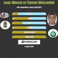 Isaac Mbenza vs Thomas Monconduit h2h player stats
