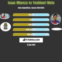Isaac Mbenza vs Yoshinori Muto h2h player stats