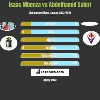 Isaac Mbenza vs Abdelhamid Sabiri h2h player stats