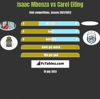 Isaac Mbenza vs Carel Eiting h2h player stats