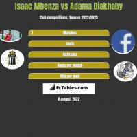 Isaac Mbenza vs Adama Diakhaby h2h player stats