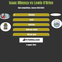 Isaac Mbenza vs Lewis O'Brien h2h player stats