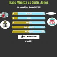 Isaac Mbenza vs Curtis Jones h2h player stats
