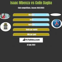 Isaac Mbenza vs Colin Dagba h2h player stats