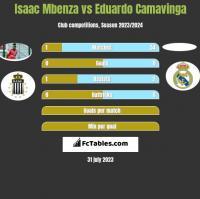 Isaac Mbenza vs Eduardo Camavinga h2h player stats