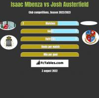 Isaac Mbenza vs Josh Austerfield h2h player stats