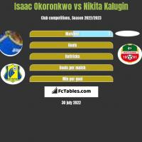 Isaac Okoronkwo vs Nikita Kalugin h2h player stats