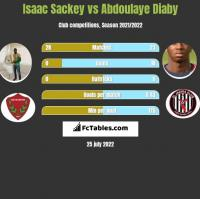 Isaac Sackey vs Abdoulaye Diaby h2h player stats